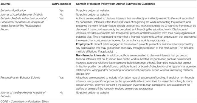 Tableau 1. Directives de soumission des auteurs relatives à la divulgation des conflits d'intérêts.
