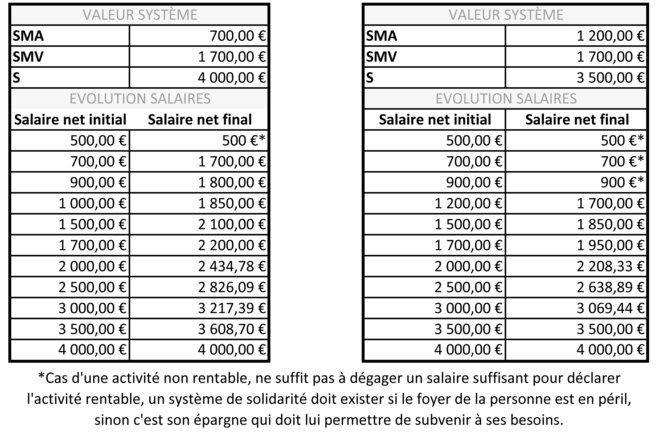 Tableau illustratif des conversions des salaires bas de la société © Pierre SCHWARZ