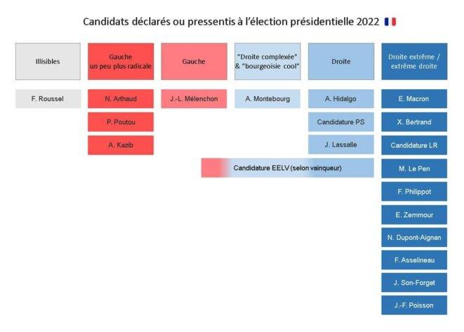 Le Confusionisme Politique © (Via Sébastien Texier)