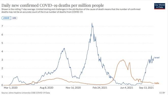 Mortalité covid officielle en Inde et Israël.