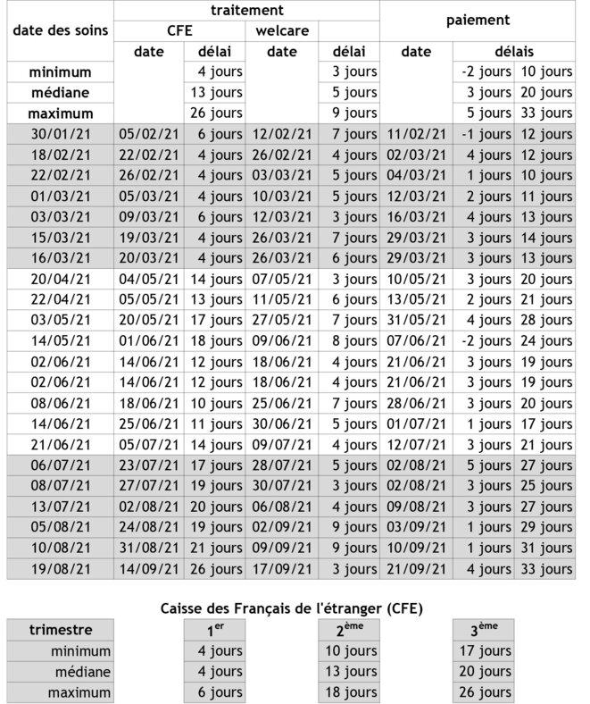 Dégradation des délais de remboursement des frais de santé des Français de l'étranger © Đỗ Ngọc Philippe Hùng