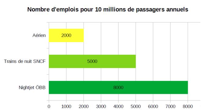 Nombre d'emplois directs générés par 10millions de passagers annuels