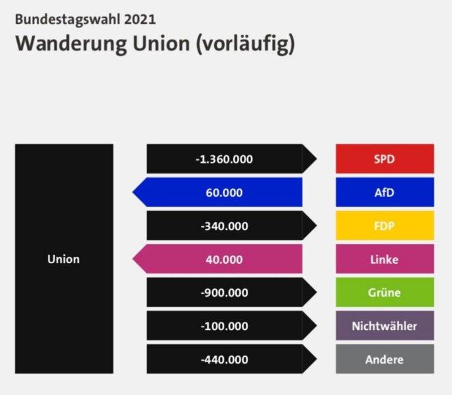 Migration des électeurs de/vers la CDU