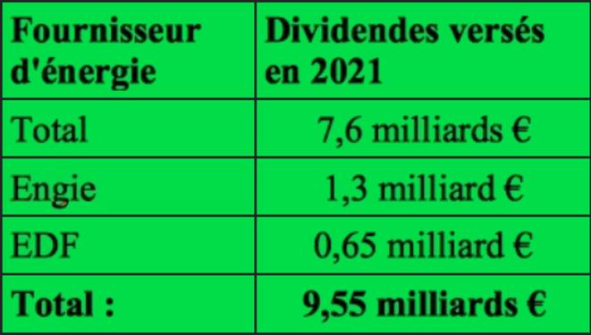 les principaux fournisseurs d'énergie ont versé 9,55 milliards d'euros à leurs actionnaires (dividendes + rachats d'action) © Maxime Combes
