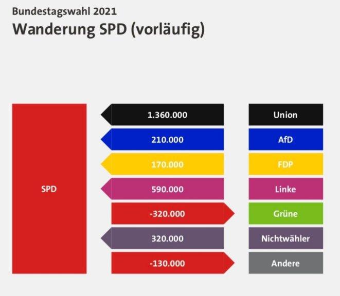 Migration des électeurs de/vers le SPD