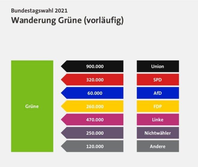 Migration des électeurs de/vers les Grünen