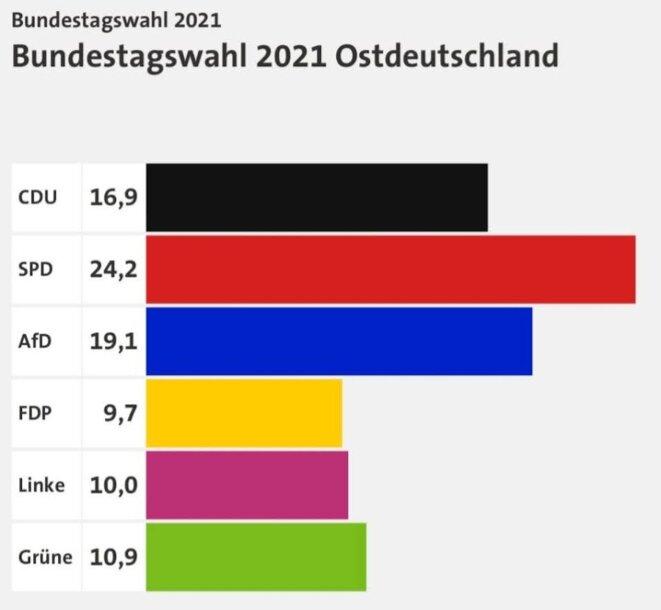 Pourcentage par parti - Allemagne de l'Est