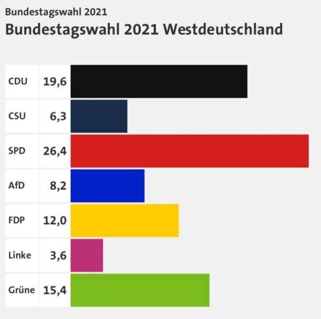 Pourcentage par parti - Allemagne de l'Ouest