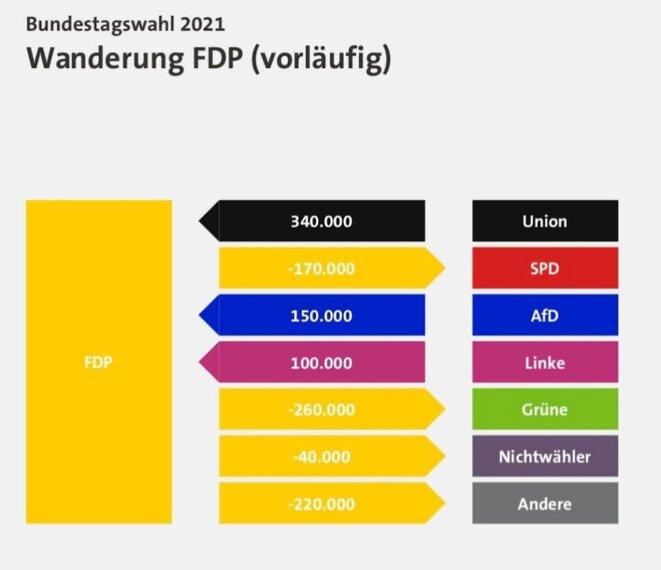 Migration des électeurs de/vers le FDP