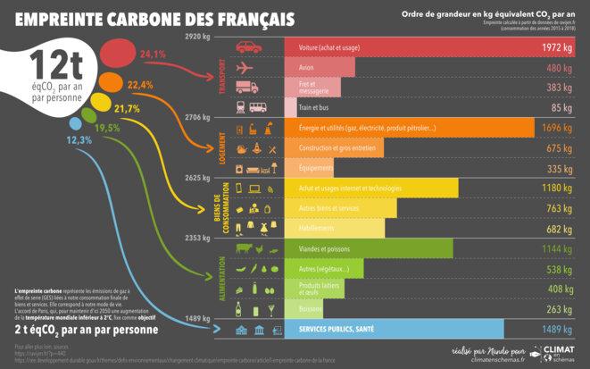 Empreinte carbone des français © Climat en schémas par Nando