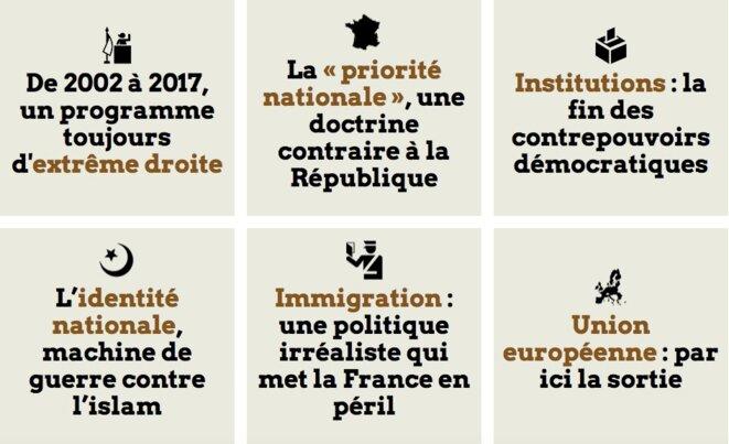 Le programme Le Pen 2017 au scanner de Mediapart
