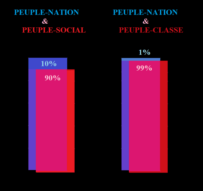 peuple-classe peuple social