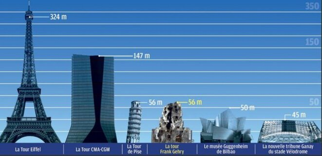 Comparaison tour Gehry