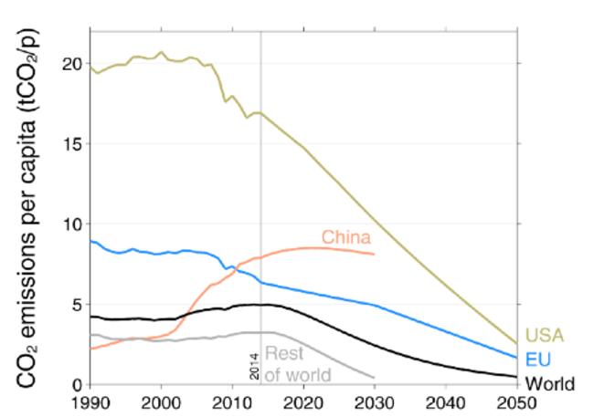 Evolution des émissions de CO2 par habitant (USA, Europe, Chine, reste du monde)