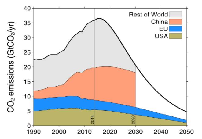 Emissions des USA, de l'Union européenne, de la Chine et du reste du monde (le trait noir représente la limite des 2 °C)