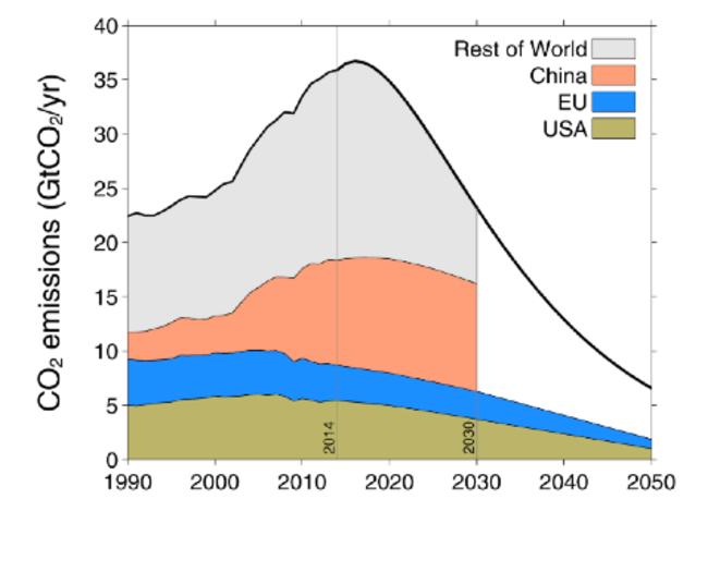 Emissions des USA, de l'Union européenne, de la Chine et du reste du monde (le trait noir représente la limite des 3 °C)
