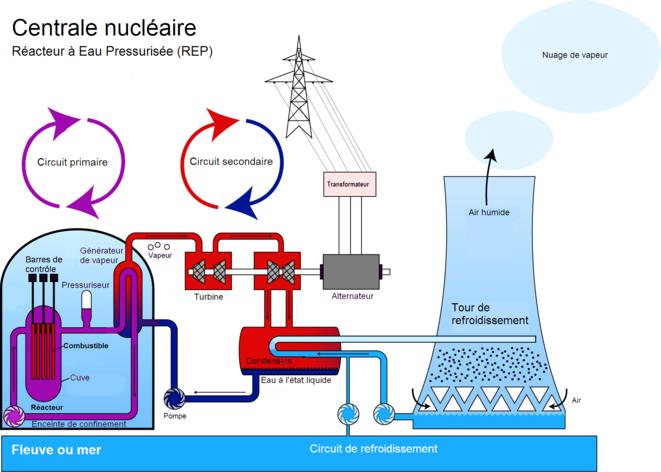 http://static.mediapart.fr/files/imagecache/500_pixels/media_119420/Centrale_nucleaire_REP.png