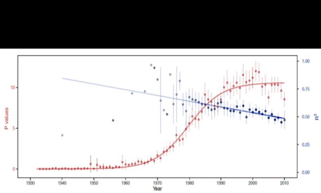 Le nombre de valeurs P augmente dans les articles d'écologie (rouge) tandis que la valeur des coefficients R2 diminue (bleu) © Monica Granados