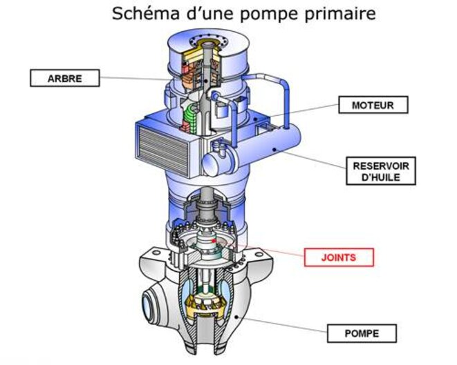 Schéma d'une pompe primaire