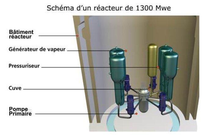 Schéma d'un réacteur de la centrale de Penly