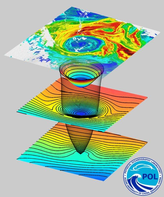 Structure en trois dimensions d'un tourbillon chaud identifié dans le Pacifique subtropical nord © Sergey Kryazhimskiy