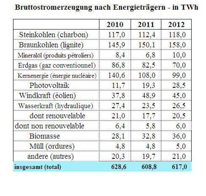 données détaillées par filière mix allemand 2010 2012