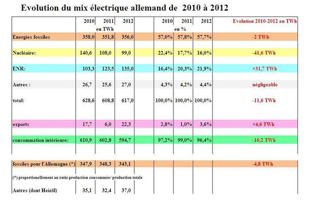 évolution du mix électrique allemand de 2010 à 2012 © jpm2 et Bundesministerium für Wirtschaft und technologie
