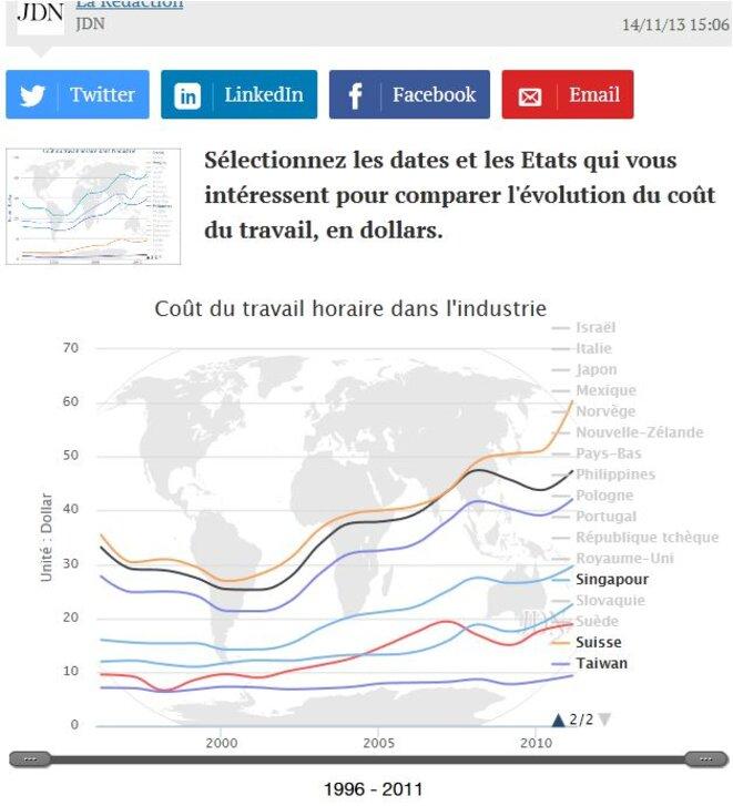 http://www.journaldunet.com/economie/industrie/prix-du-travail-cout-de-la-main-d-oeuvre.shtml © JDN