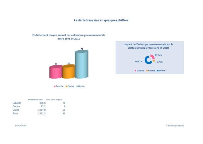 La dette Française en quelques chiffres © INSEE