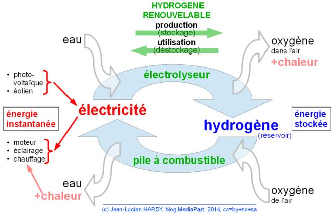 Hydrogène renouvelable: production et utilisation © Jean-Lucien Hardy, 2014, cc=by+nc+sa