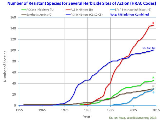 Evolution des espèces résistantes aux herbicides © International Survey of Herbicide Resistant Weeds, 2015