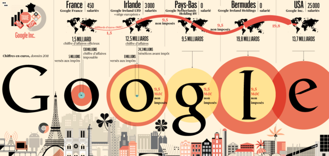 L'optimisation fiscale selon Google