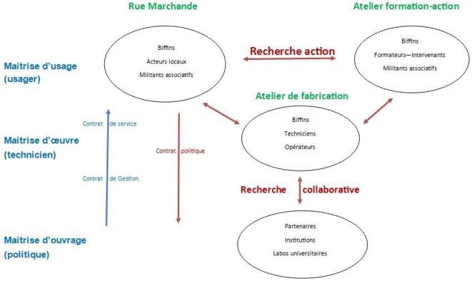 Ecosystème de la rue marchande et labo social © Hugues Bazin