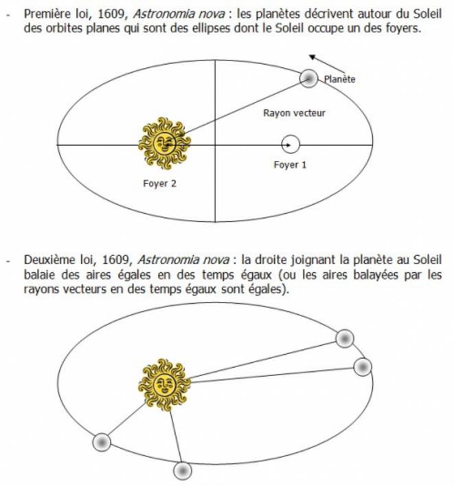 Première et deuxième loi de Kepler