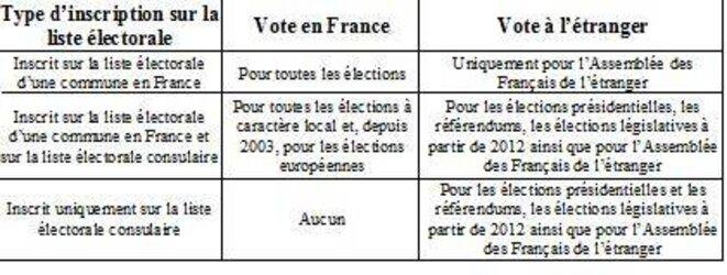 La gestion des électeurs français vivant à l'étranger © D'après Christelle Rieg, « 43 millions d'électeurs en France », INSEE Première, n°1369, sept. 2011.