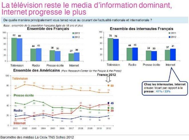 La TV reste le média d'information dominant