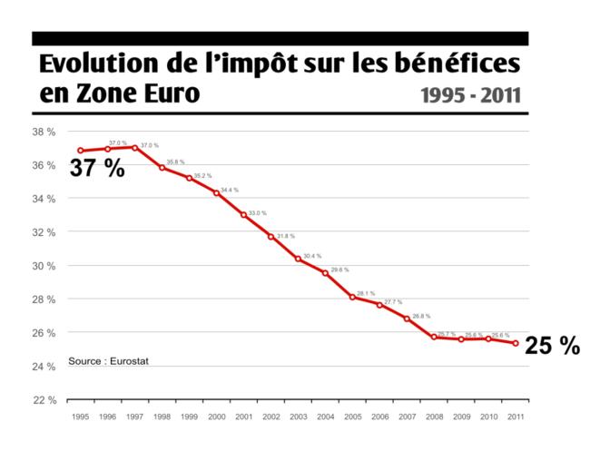 Evolution de l'impôt sur les bénéfices en Zone Euro © Collectif Roosevelt