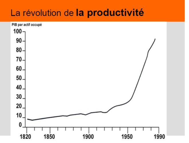 La révolution de la productivité  © Collectif Roosevelt