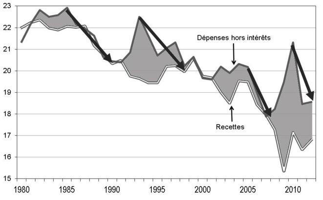 Dépenses et recettes de l'État en % du PIB 1980-2012