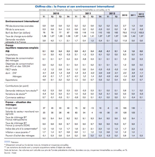 crise financière et économique (mise à jour permanente) - Page 37 Insee_tableau_1