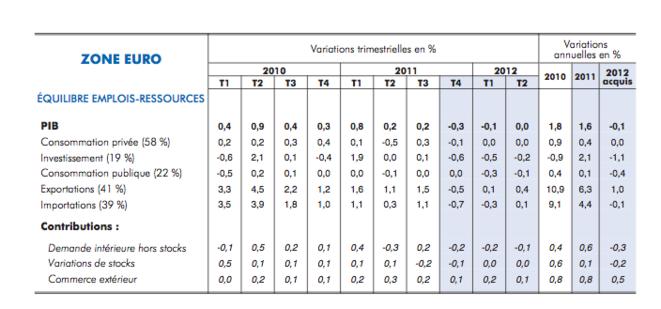 crise financière et économique (mise à jour permanente) - Page 37 Insee_tableau_4
