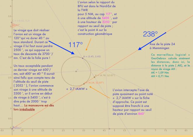 Analyse géométrique de l'approche ILS 24 à Memmingen