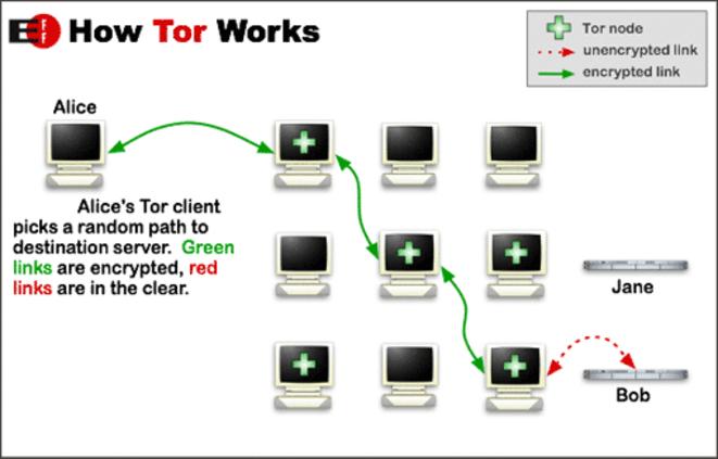 Comment fonctionne Tor