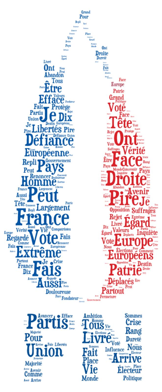 Discours - analyse lexicale - © Pierre Callewaert (Source : Elysée.fr)