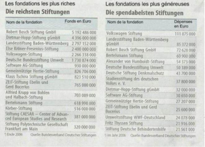Les fondations les plus généreuses © FAZ