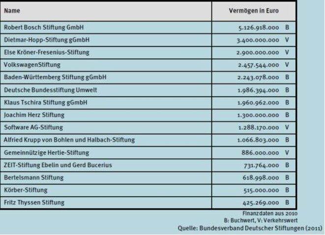 Les Fondations les plus importantes en Allemagne © Stiftung.org