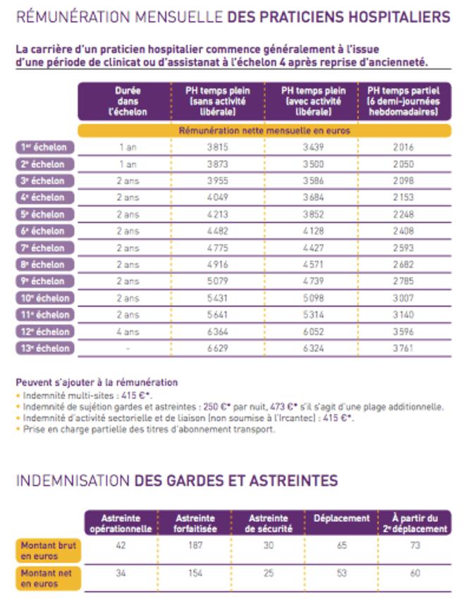 Grille salariale praticien hospitalier 2013 - Grille salaire auxiliaire de vie sociale ...