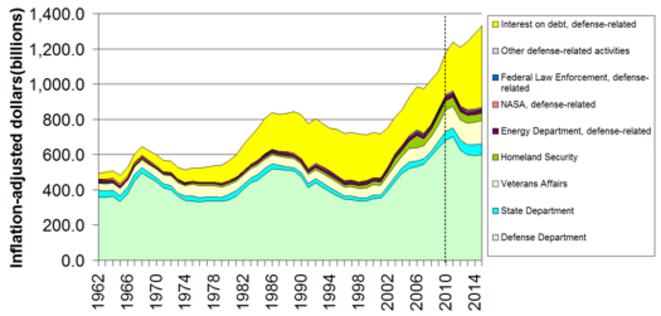 Evolution des dépenses liées aux activités militaires des Etats-Unis de 1962 à 2014 (projections) © Wikipedia