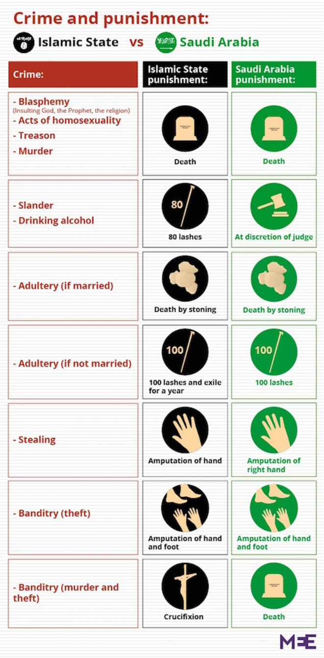 Comparaison des peines entre l'Arabie saoudite et l'État islamique