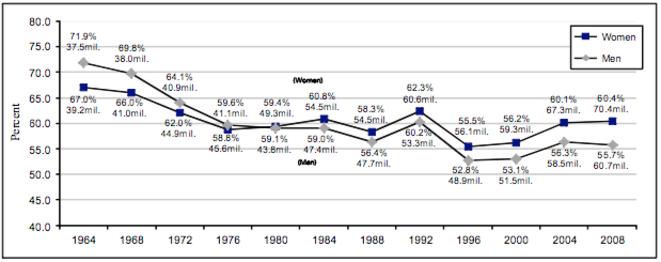 Evolution de la participation des femmes (en bleu) et des hommes (en gris) aux présidentielles américaines.